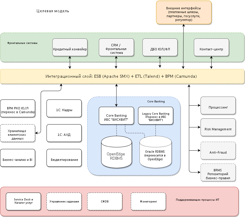 The target model of the IT landscape of a bank with modern ESB, ETL, BPM solutions