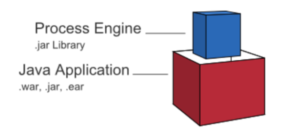 Embedded Process Engine